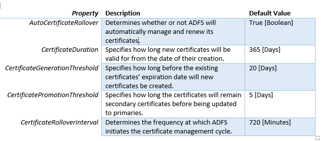Understanding the ADFS Token Signing and Decrypting Certificates